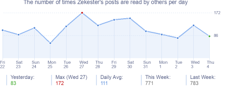 How many times Zekester's posts are read daily