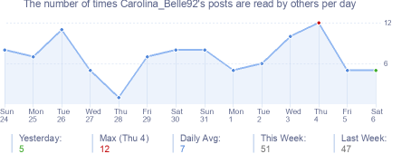 How many times Carolina_Belle92's posts are read daily