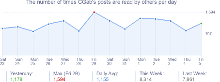 How many times CGab's posts are read daily