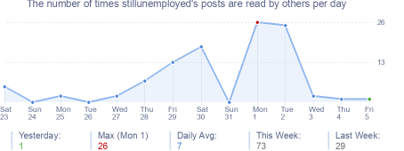 How many times stillunemployed's posts are read daily