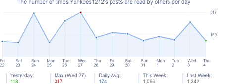 How many times Yankees1212's posts are read daily