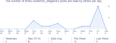 How many times Guillermo_Magana's posts are read daily