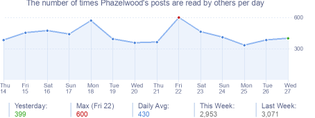 How many times Phazelwood's posts are read daily