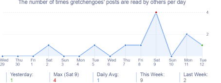 How many times gretchengoes's posts are read daily