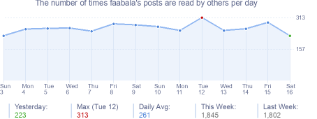 How many times faabala's posts are read daily