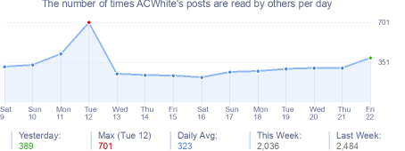 How many times ACWhite's posts are read daily