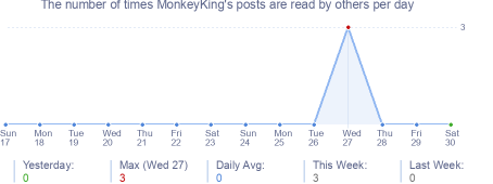 How many times MonkeyKing's posts are read daily