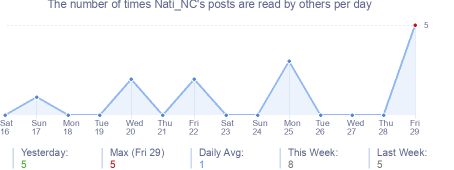 How many times Nati_NC's posts are read daily