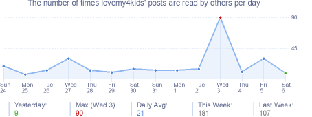 How many times lovemy4kids's posts are read daily