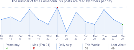 How many times amanduh_p's posts are read daily