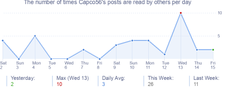 How many times Capco56's posts are read daily