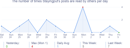 How many times Stayingput's posts are read daily