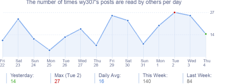 How many times wy307's posts are read daily