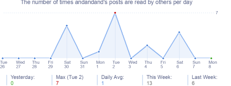 How many times andandand's posts are read daily