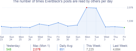 How many times EverBlack's posts are read daily