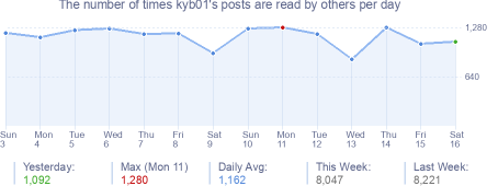 How many times kyb01's posts are read daily