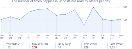 How many times happiness is's posts are read daily