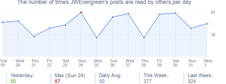 How many times JWEvergreen's posts are read daily