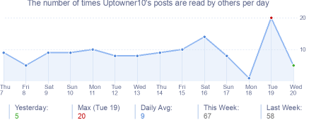 How many times Uptowner10's posts are read daily
