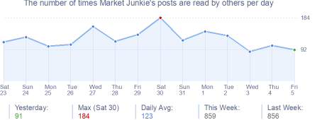 How many times Market Junkie's posts are read daily