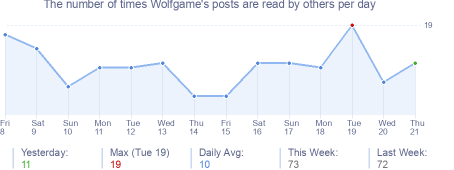 How many times Wolfgame's posts are read daily
