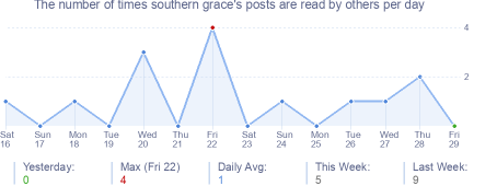 How many times southern grace's posts are read daily