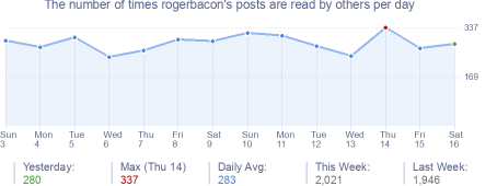 How many times rogerbacon's posts are read daily