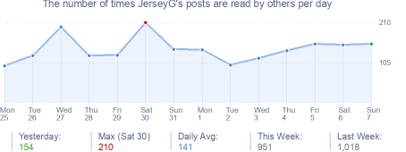 How many times JerseyG's posts are read daily
