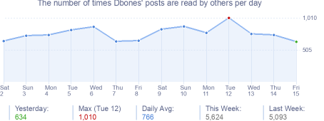 How many times Dbones's posts are read daily