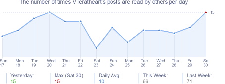 How many times VTeratheart's posts are read daily