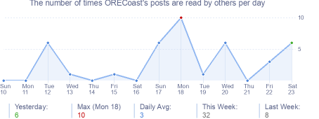 How many times ORECoast's posts are read daily