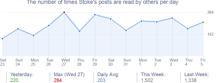 How many times Stoke's posts are read daily