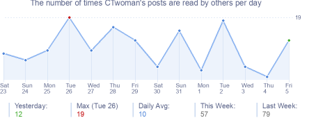 How many times CTwoman's posts are read daily
