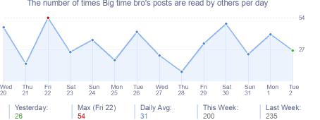 How many times Big time bro's posts are read daily