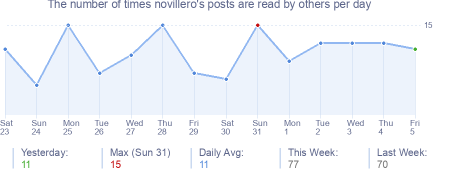 How many times novillero's posts are read daily