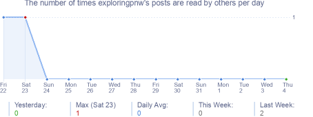How many times exploringpnw's posts are read daily