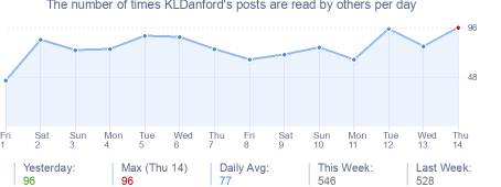 How many times KLDanford's posts are read daily