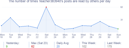 How many times Teacher383940's posts are read daily