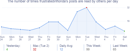 How many times frustratedinflorida's posts are read daily