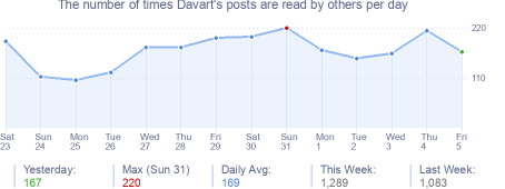 How many times Davart's posts are read daily