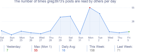 How many times greg3973's posts are read daily