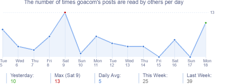 How many times goacom's posts are read daily