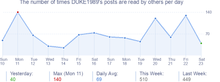 How many times DUKE1989's posts are read daily