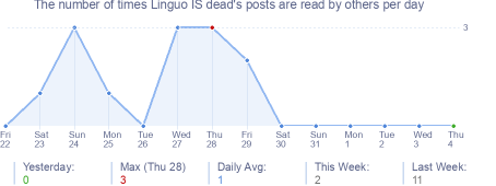 How many times Linguo IS dead's posts are read daily