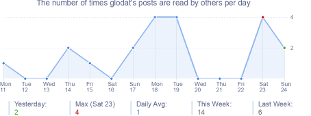 How many times glodat's posts are read daily