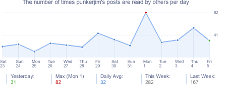How many times punkerjim's posts are read daily