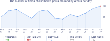 How many times philkirkham's posts are read daily