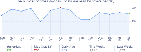 How many times davidals's posts are read daily