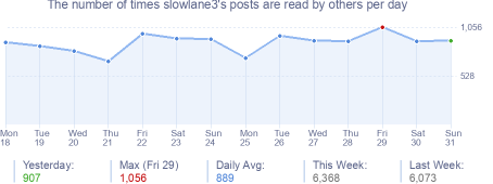 How many times slowlane3's posts are read daily