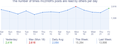 How many times rnc2mbfl's posts are read daily